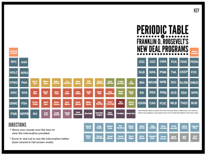 Helping students remember all of those new deal agencies periodic table of the new deal urtaz Image collections