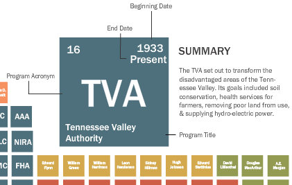 TVA box for the Tennessee Valley Authority, begun in 1933. TVA set out to transform the disadvantaged areas of the Tennessee Valley. Its goals included soil conservation,  health services for farmers, removing poor land from use, & supplying hydro-electric power.